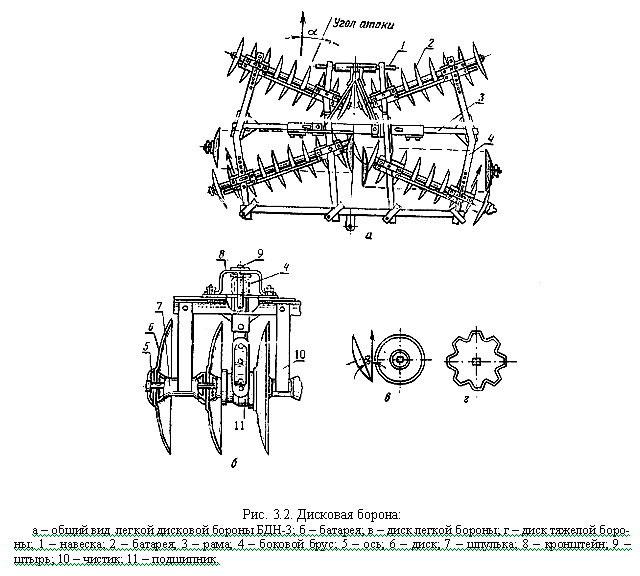 Фото: Конструкция дисковой бороны