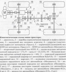 Фото: Кинематическая схема минитрактора