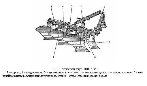 Фото: Устройство навесного плуга ПЛН-3-35