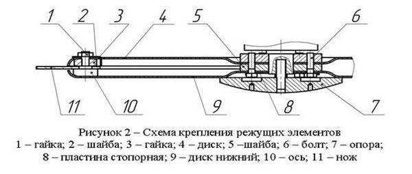 Фото: Схема крепления режущих элементов