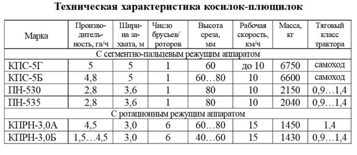 Фото: таблица ТТХ косилок