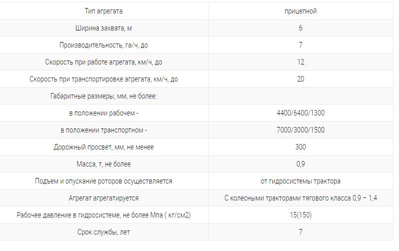 Фото: таблица с техническими характеристиками